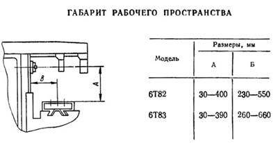 Габарит рабочего пространства 6Т83(Г)