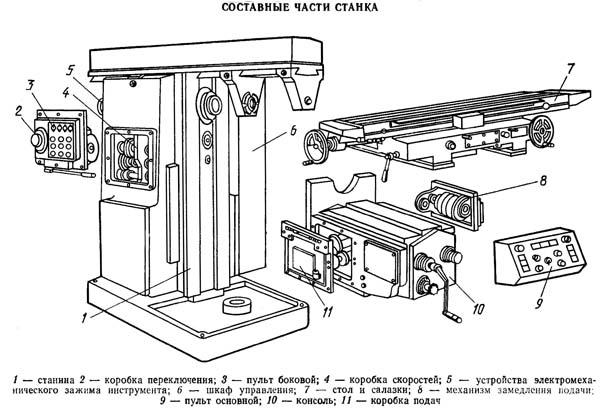 Составные части станка 6Т83