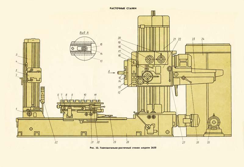 Общий вид и компоновка станка
