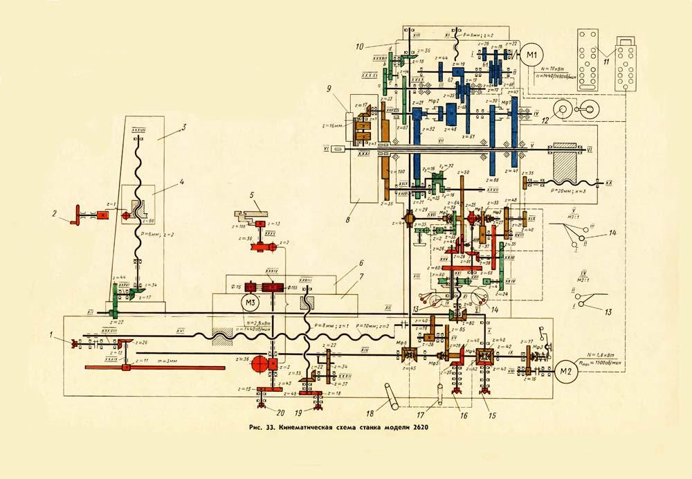 Кинематическая цепь привода