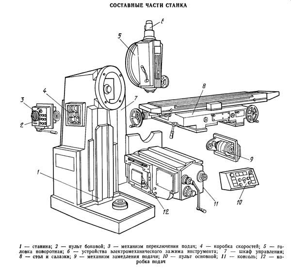 Расположение составных частей консольно-фрезерного станка 6Т13